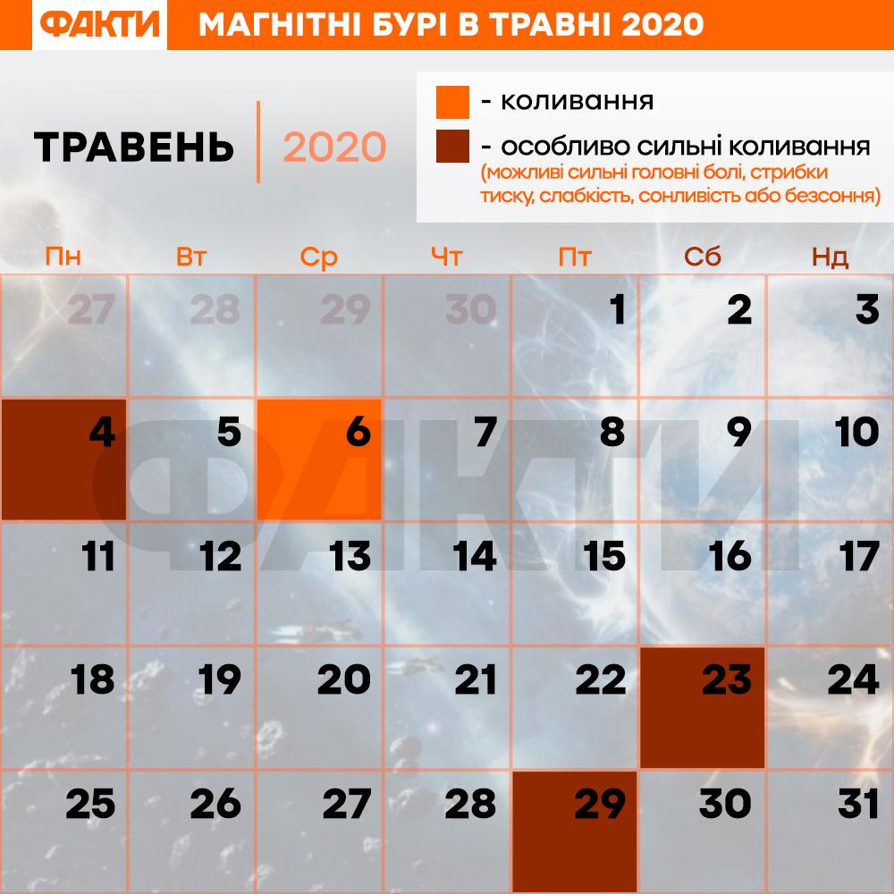 Календарь магнитных бурь в мае 2020